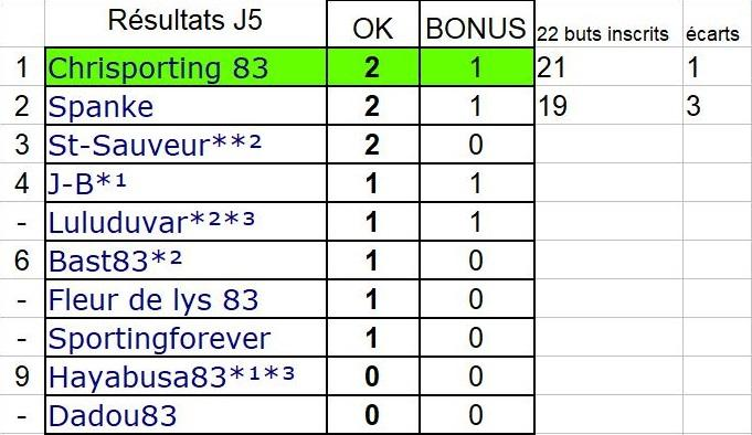 resultats d2 j5.jpg