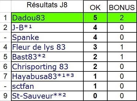 resultats j8 d2.jpg