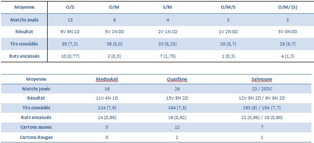 Stats défense.PNG